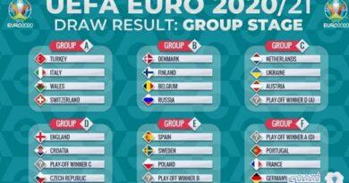 ترتيب مجموعات أمم أوروبا 2021 ونتائج المباريات